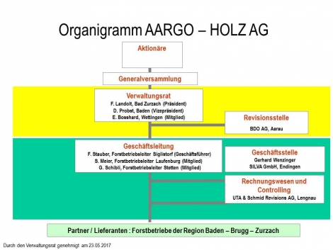 2017 05 23 Definitives Organigramm
